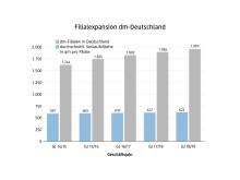 dm Grafik Filialexpansion Deutschland 2019