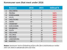 Kommuner som ökat mest under 2016