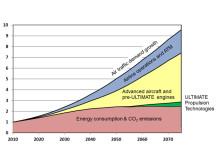 Ett framtidsscenario för det globala civilflygets årliga koldioxidutsläpp