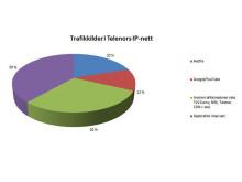 Trafikkilder i Telenors IP-nett