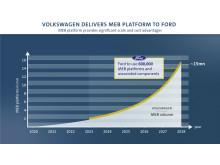 Volkswagen og Ford - MEB-biler