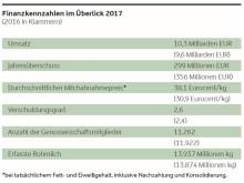 Arla Foods Finanzkennzahlen 2017