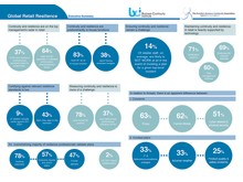 Retail Resilience Research Report Infographic