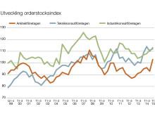 STD-företagen Orderstockindex, mars 2015