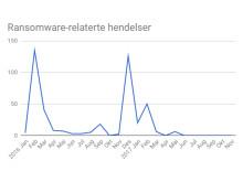 Cyber-graf