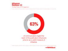 63% regards publication reach as a measure of influence