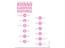 Kvinnokampens historia i Sverige