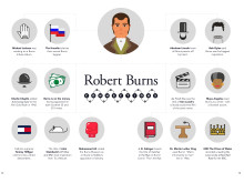 Robert Burns connections - Hold Your Own Burns Supper