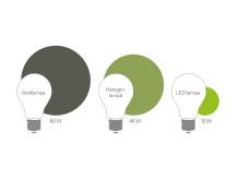 Jämförelse mellan lampor