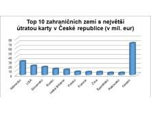 Top ten zahraničních zemí s nejvyšší útratou karty v ČR