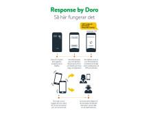 Så fungerar Response by Doro