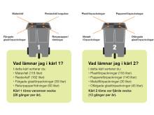 Illustration: Så sorterar du rätt i kommunens nya fyrfackssopkärl