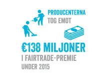 Producenterna tog emot 138 miljoner euro i Fairtrade-premie under 2015