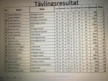 Resultatlista från kvaltävlingen till Yrkes-SM i Eskilstuna