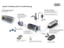 Process Audi e-diesel Laufenburg