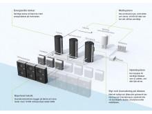 ES NordFlex systembild fastighetsvärme