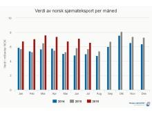 Verdi norsk sjømateksport per måned - juli 2016