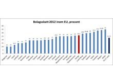 Bolagsskatt 2012 inom EU, procent