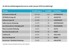 10 största konkurserna i januari