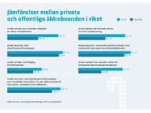 Jämförelser privata och offentliga äldreboenden 2016