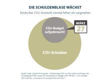 CO2-Tag 2019: Die Schuldenblase wächst