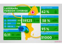 Laddbara bilar i Sverige 2016-04-30