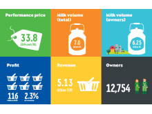 Arla key figures - Half Year 2015