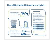 Hybridijärjestelmällä saavutetut hyödyt Kiillon Lempäälän tuotantolaitoksessa