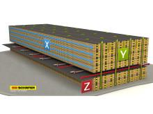 Produkternes bevægelse på lageret sker konstant og parallel i bade x, y og z-akserne