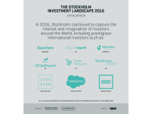Internationella investerare i Stockholm