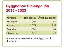 Tabell Byggbehov Blekinge län 2018-2025