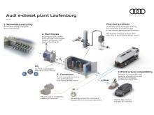 Audi e-diesel fabrik Laufenburg