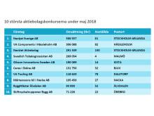 10 största konkurserna maj 2018