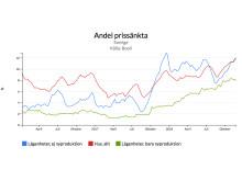 Andel prissänkta bostäder (%)
