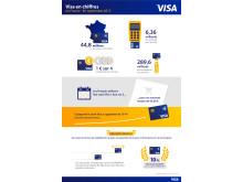 2015 : Visa en chiffres