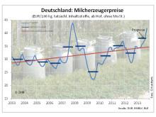 Milcherzeugerpreise Deutschland 2003-2013