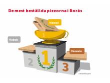 De mest beställda pizzorna i Borås