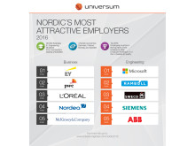 Top 5 Business and Engineering - Nordic Ranking 2016