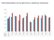 Aksjeselskaper konkurs - oppdelt måned/år (jan19)