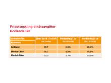 Prisutveckling elavgifter Gotland 2018