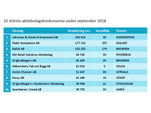 10 största konkurserna under september 2018