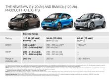 BMW i3 - udvikling i den elektriske rækkevidde