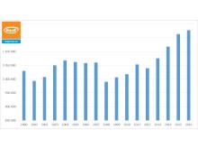 Försäljningsutvecklingen av begagnade bilar över tid, år 2000 - 2016