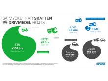 Skatter på drivmedel - infografik