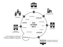 Sicherheitsnetz von HL komm und KV-SafeNet