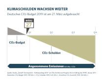 CO2-Tag 2019: Klimaschulden wachsen weiter