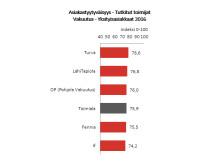 Ranking vakuutus 2016 b-to-c