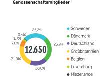 Arla Jahresergebnis 2015_Genossenschaftsmitglieder nach Ländern