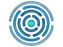Forskningssamarbetet Chalmers Digital Twin Cities är ett av åtta nya kompetenscentrum i Sverige.