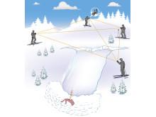 Med KTH-teknik kan liv räddas ur laviner. Appen som forskarna utvecklar använder bland annat de smarta telefonernas möjligheter i form av radiosändare och -mottagare för att lokalisera lavinoffer. (bild: KTH)